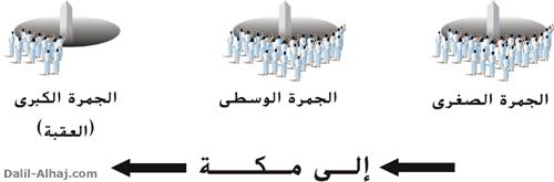 مناسك الحج والعمرة للحاج المتمتع  456